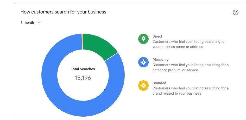 Détails des statistiques de recherche Google My Business