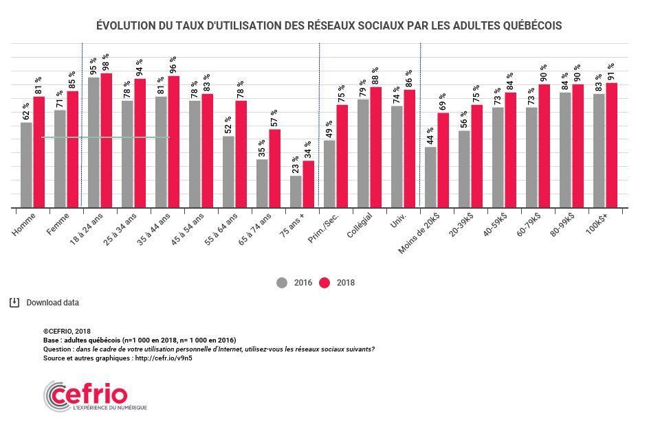 infographie de l'évolution des réseaux sociaux au Québec, WebCie, photo