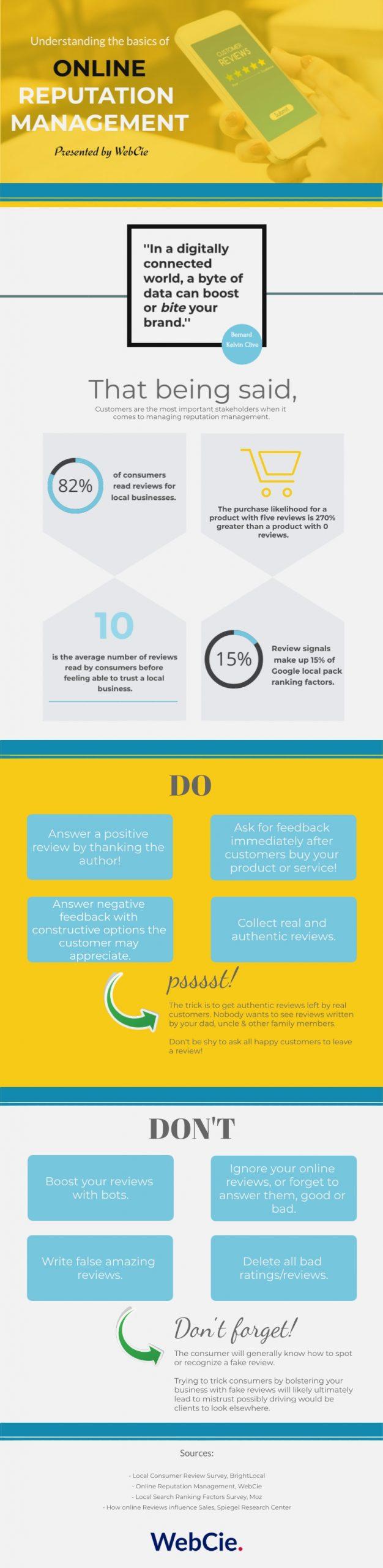 online reputation infographic