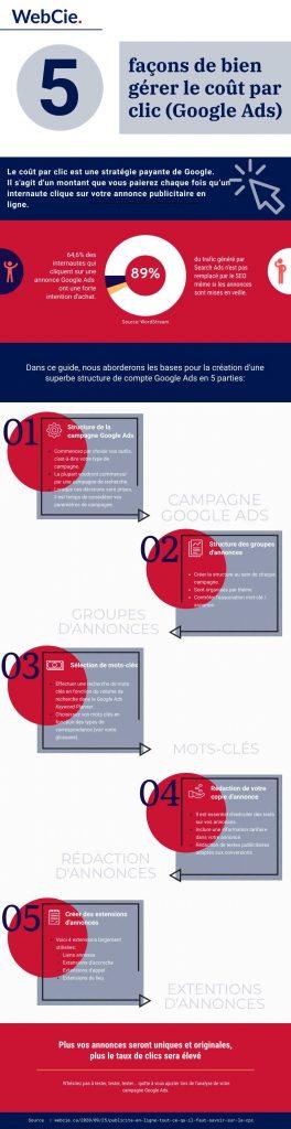 5 façons de bien gérer sa publicité en ligne, coût par clic